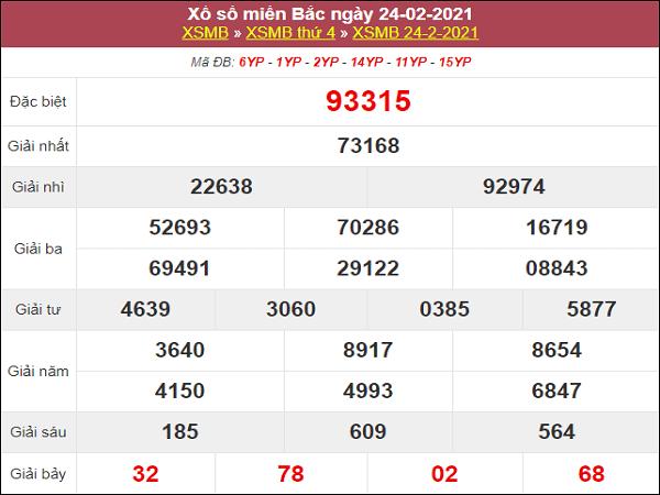 Phân tích kqxs miền Bắc 25/2/2021