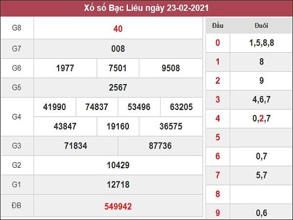 Nhận định XSBL 2/3/2021