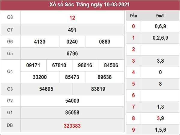 Phân tích XSST 17/3/2021