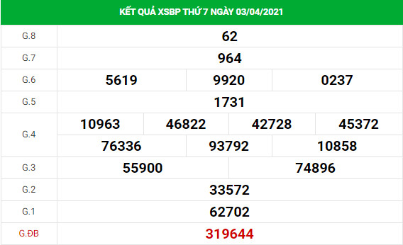 Phân tích kết quả XS Bình Phước ngày 10/04/2021