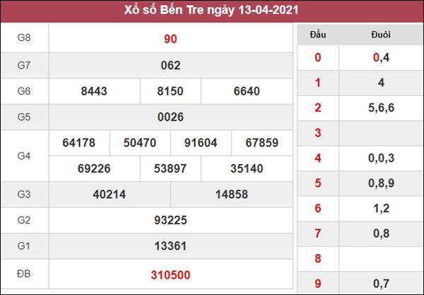 Thống kê XSBT 20/4/2021 tổng hợp những cặp lô đẹp thứ 3