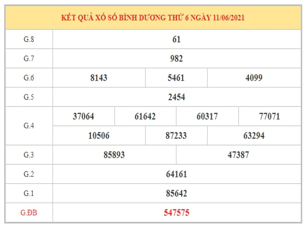 Nhận định KQXSBD ngày 18/6/2021 dựa trên kết quả kì trước