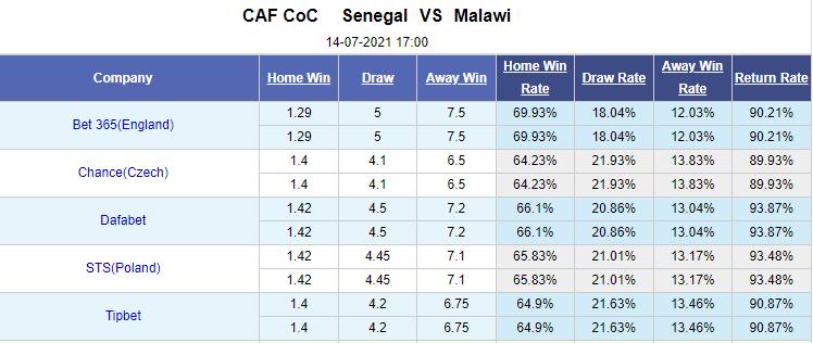 Kèo bóng đá giữa Senegal vs Malawi