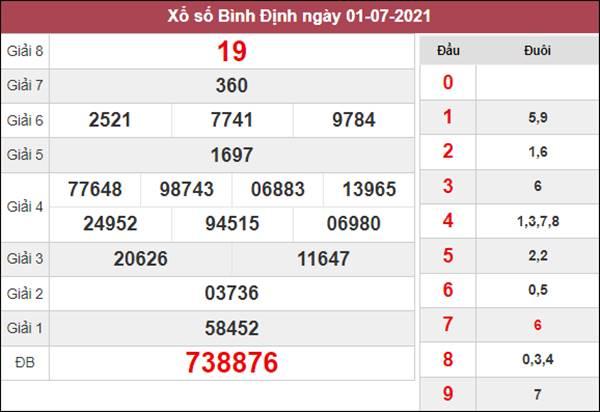 Phân tích XSBDI 8/7/2021 thứ 5 chi tiết siêu chuẩn xác