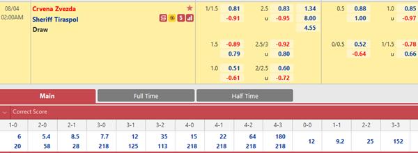 Tỷ lệ kèo bóng đá giữa Crvena Zvezda vs Sheriff Tiraspol