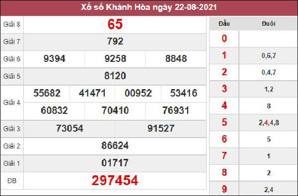 Thống kê KQXSKH 25/8/2021 thứ 4 chốt loto gan cực chuẩn