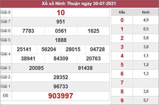 Phân tích KQXSNT ngày 6/8/2021 dựa trên kết quả kì trước
