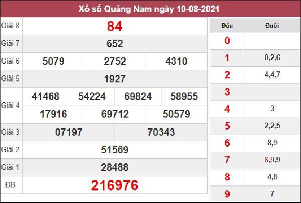 Thống kê KQXSQNM 17/8/2021 thứ 3 chốt số cùng cao thủ