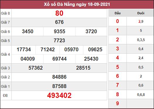 Dự đoán xổ số Đà Nẵng ngày 22/9/2021 dựa trên kết quả kì trước