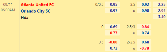 Tỷ lệ kèo bóng đá giữa Atlanta Utd vs Orlando City